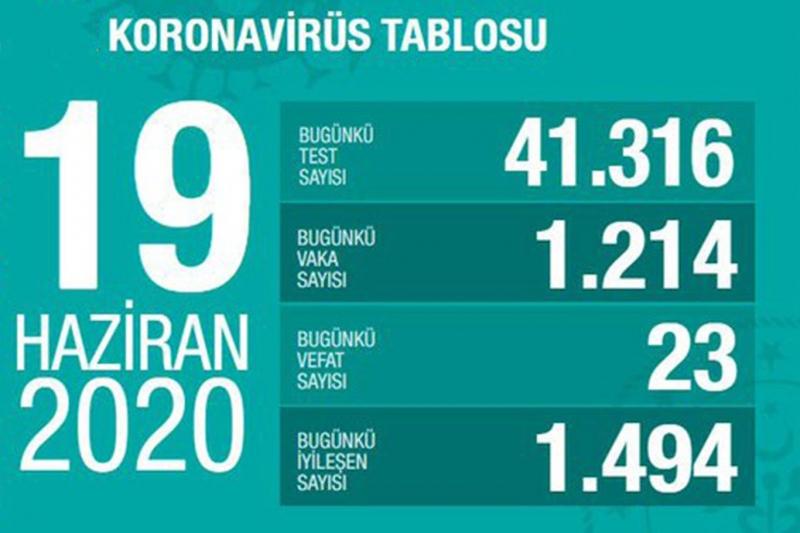 Bakan Koca Covid-19'da son tabloyu paylaştı: Ülke genelinde yeni vaka sayısı azalıyor