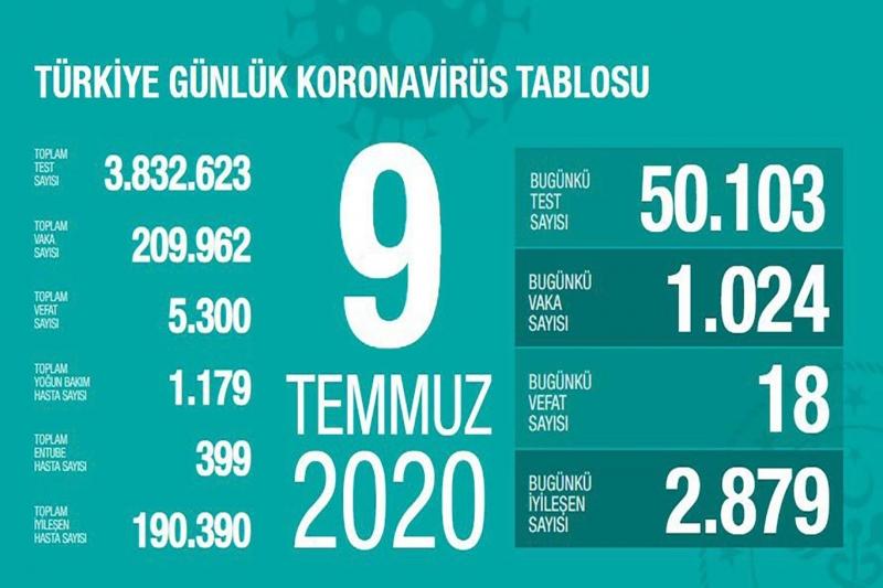 Sağlık Bakanı Fahrettin Koca Yoğun bakım hasta sayımızdaki artış eğilimi yavaşladı